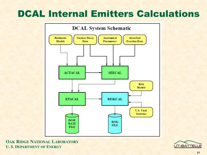 DCAL Internal Emitters Calculations