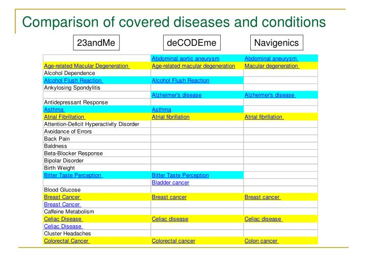 Comparison of covered diseases and conditions