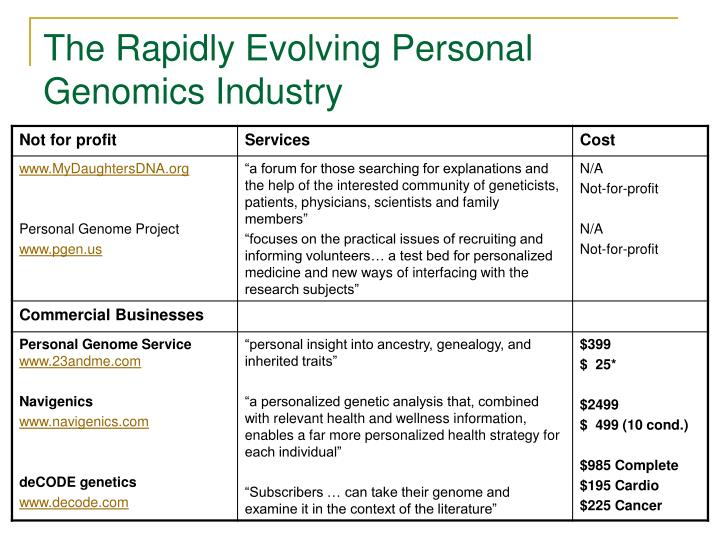 The Rapidly Evolving Personal Genomics Industry
