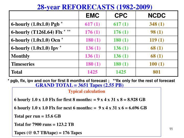 28-year REFORECASTS (1982-2009)