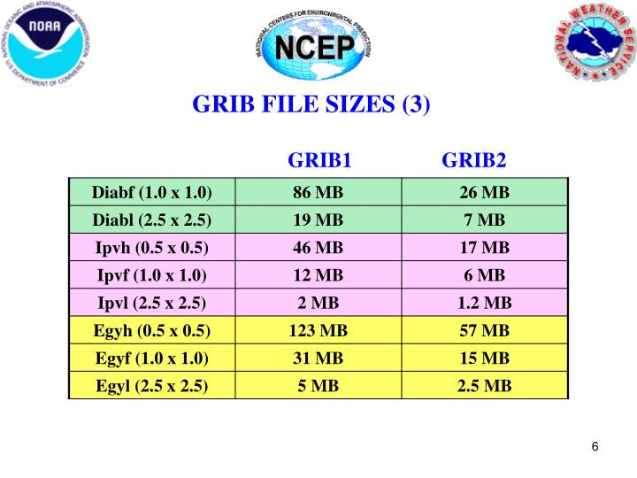 GRIB FILE SIZES (3)
