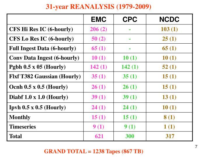31-year REANALYSIS (1979-2009)