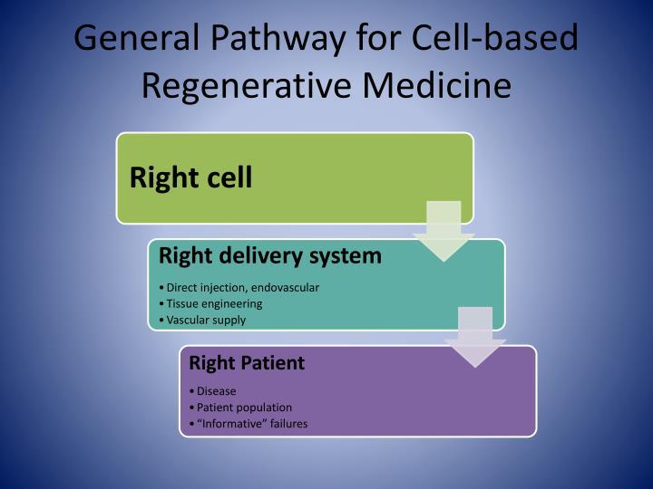 General Pathway for Cell-based Regenerative Medicine