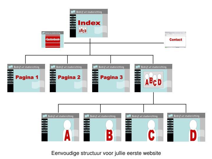 Eenvoudige structuur voor jullie eerste website