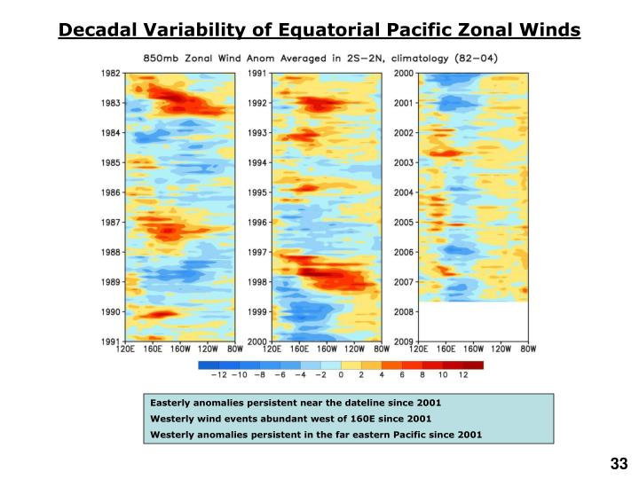 Decadal Variability of Equatorial Pacific Zonal Winds