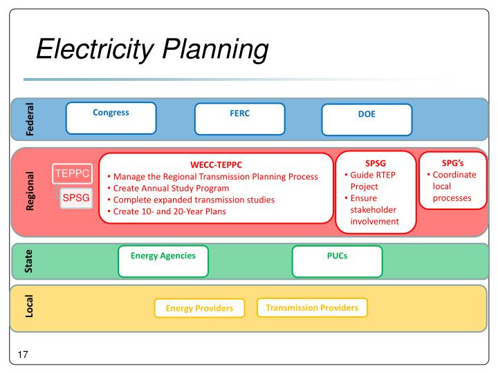 Electricity Planning