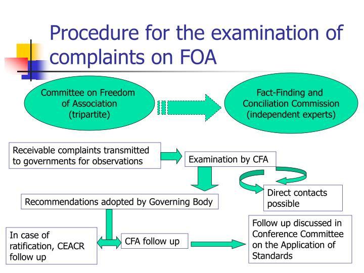 Procedure for the examination of complaints on FOA