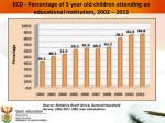 ecd percentage of 5 year old children attending an educational institution 2002 2011