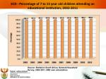 ecd percentage of 7 to 15 year old children attending an educational institution 2002 2011