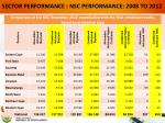 sector performance nsc performance 2008 to 20121