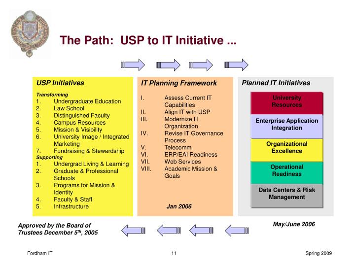 The Path:  USP to IT Initiative ...