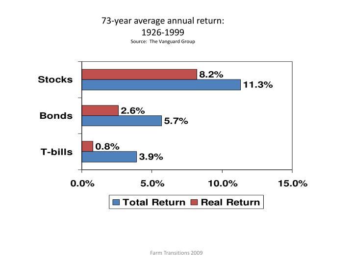 73-year average annual return: