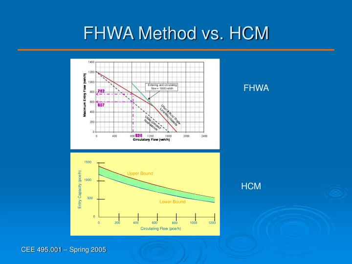 FHWA Method vs. HCM