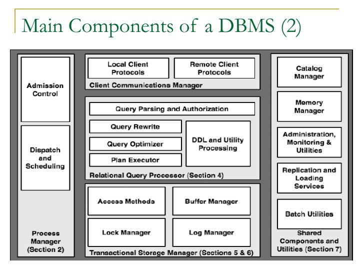 Main components of a dbms 2