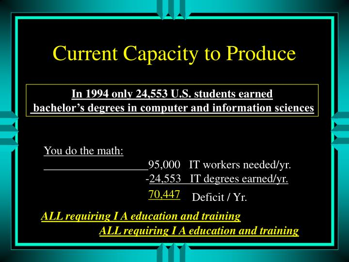 Current Capacity to Produce