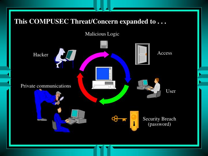 This COMPUSEC Threat/Concern expanded to . . .
