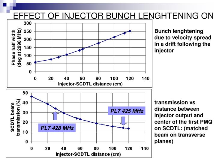 EFFECT OF INJECTOR BUNCH LENGHTENING ON SCDTL TRANSMISSION