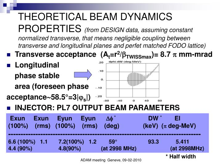 THEORETICAL BEAM DYNAMICS PROPERTIES