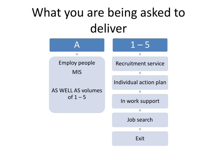 What you are being asked to deliver