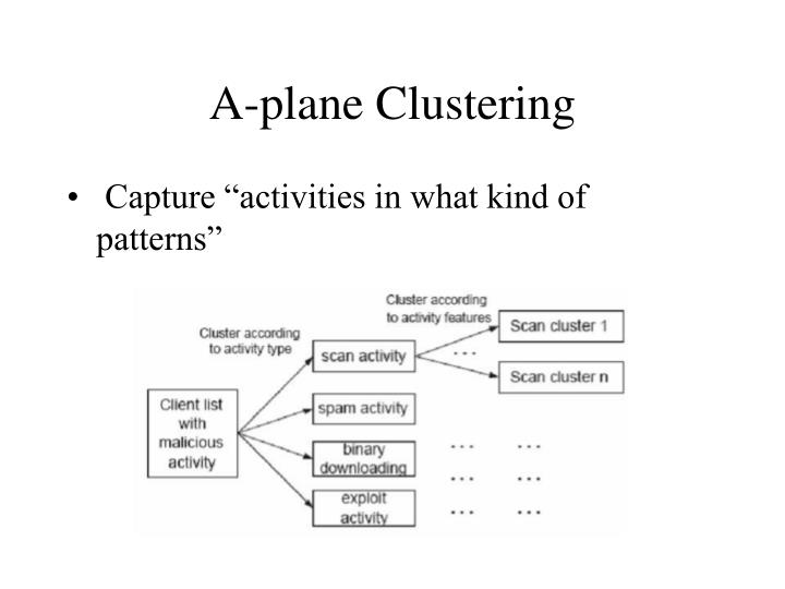 A-plane Clustering