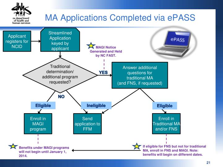 MA Applications Completed via ePASS