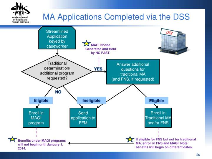 MA Applications Completed via the DSS