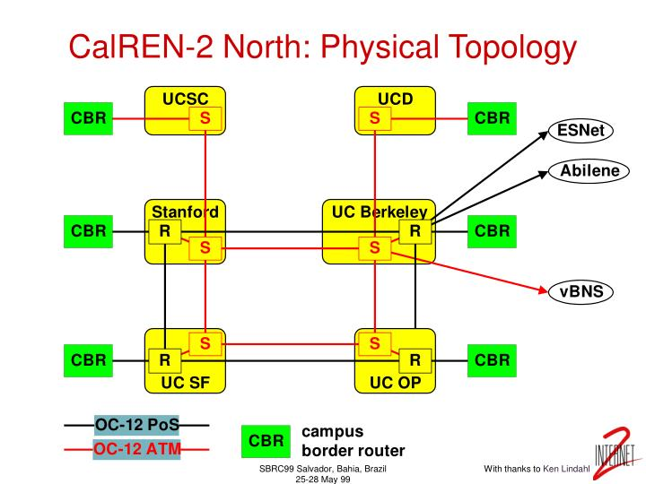 CalREN-2 North: Physical Topology