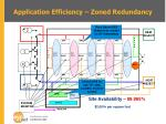 application efficiency zoned redundancy
