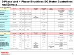 3 phase and 1 phase brushless dc motor controllers and drivers
