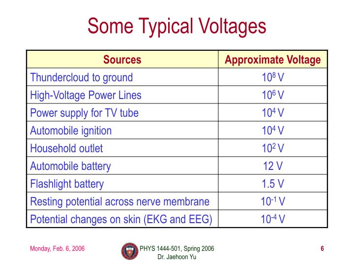 Some Typical Voltages