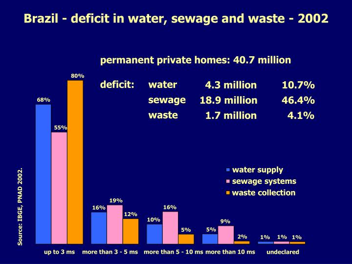 Brazil - deficit in water, sewage and waste - 2002