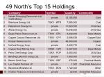 49 north s top 15 holdings