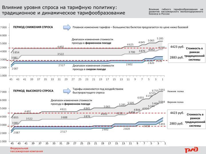 Влияние уровня спроса на тарифную политику: традиционное и динамическое тарифообразование