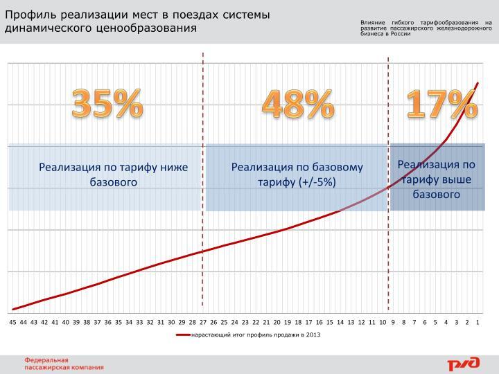 Профиль реализации мест в поездах системы динамического ценообразования