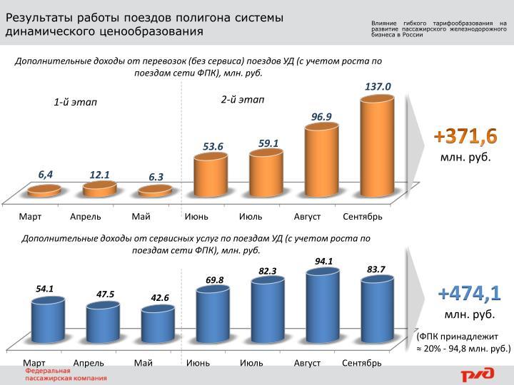 Результаты работы поездов полигона системы динамического ценообразования