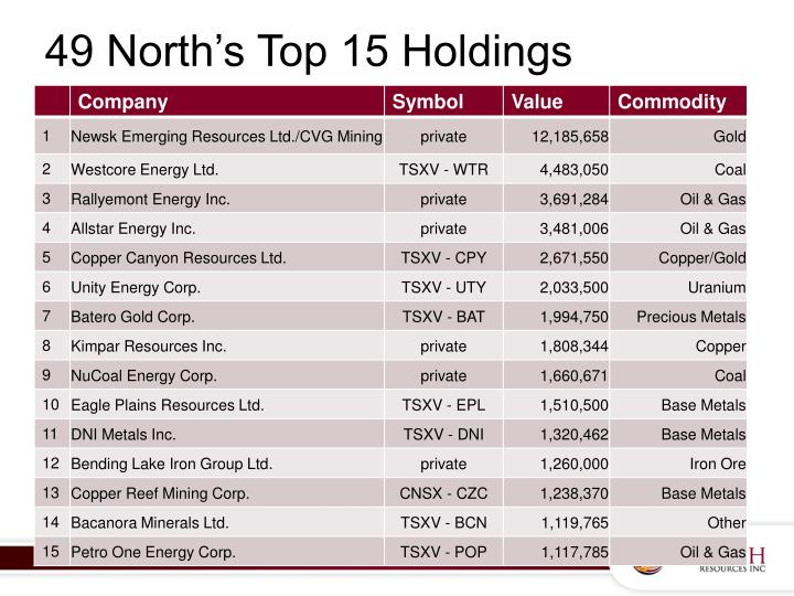 49 North's Top 15 Holdings