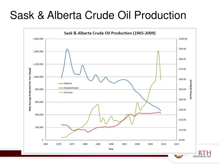 Sask & Alberta Crude Oil Production