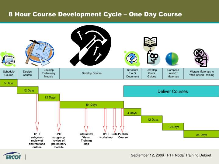 8 Hour Course Development Cycle – One Day Course