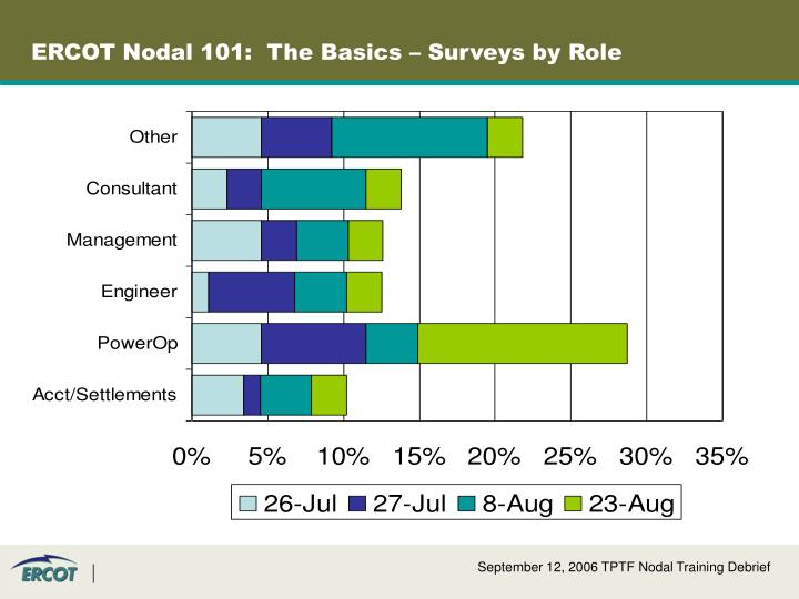 ERCOT Nodal 101:  The Basics – Surveys by Role