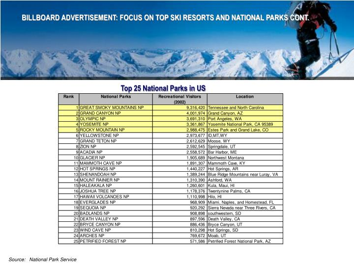BILLBOARD ADVERTISEMENT: FOCUS ON TOP SKI RESORTS AND NATIONAL PARKS CONT.