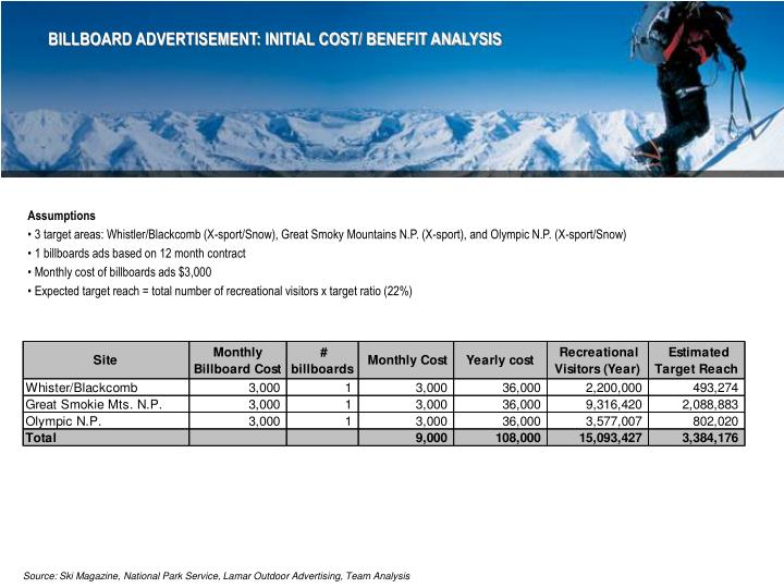 BILLBOARD ADVERTISEMENT: INITIAL COST/ BENEFIT ANALYSIS