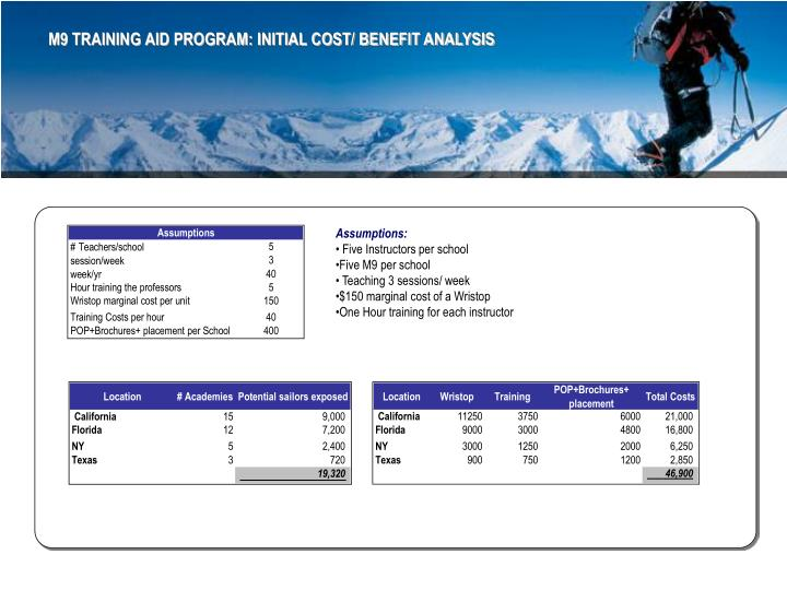 M9 TRAINING AID PROGRAM: INITIAL COST/ BENEFIT ANALYSIS