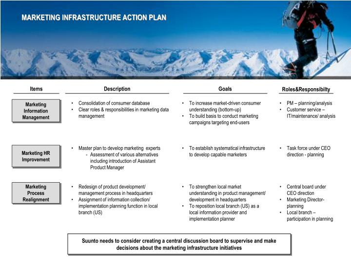 MARKETING INFRASTRUCTURE ACTION PLAN