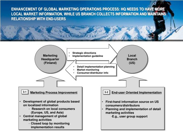 ENHANCEMENT OF GLOBAL MARKETING OPERATIONS PROCESS: HQ NEEDS TO HAVE MORE LOCAL MARKET INFORMATION, WHILE US BRANCH COLLECTS INFORMATION AND MAINTAINS RELATIONSHIP WITH END-USERS