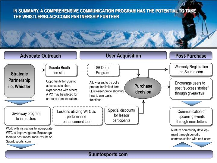 IN SUMMARY, A COMPREHENSIVE COMMUNICATION PROGRAM HAS THE POTENTIAL TO TAKE THE WHISTLER/BLACKCOMB PARTNERSHIP FURTHER