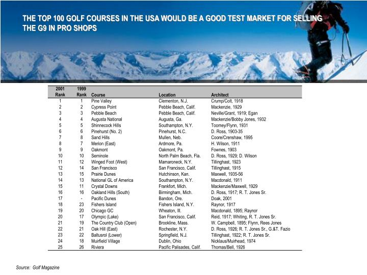 THE TOP 100 GOLF COURSES IN THE USA WOULD BE A GOOD TEST MARKET FOR SELLING THE G9 IN PRO SHOPS