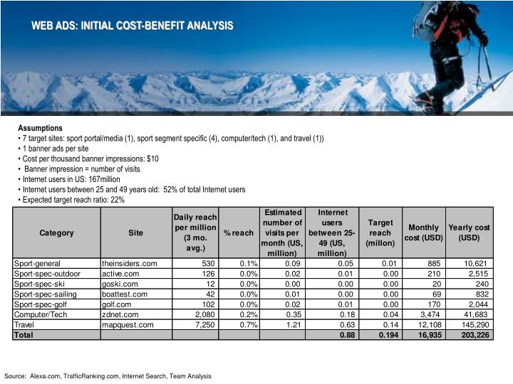 WEB ADS: INITIAL COST-BENEFIT ANALYSIS