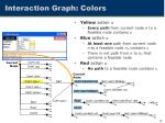 interaction graph colors