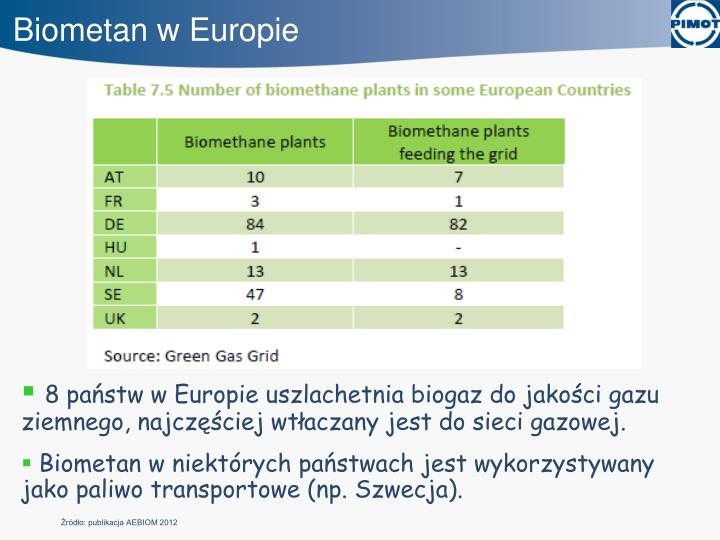 Biometan w Europie