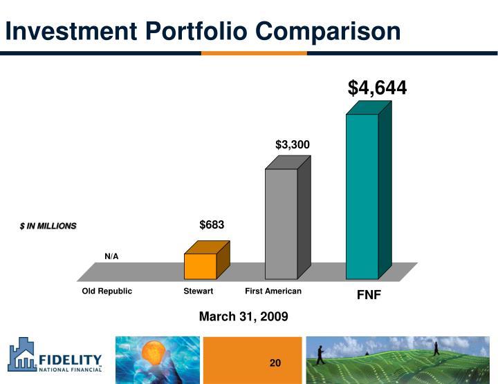 Investment Portfolio Comparison
